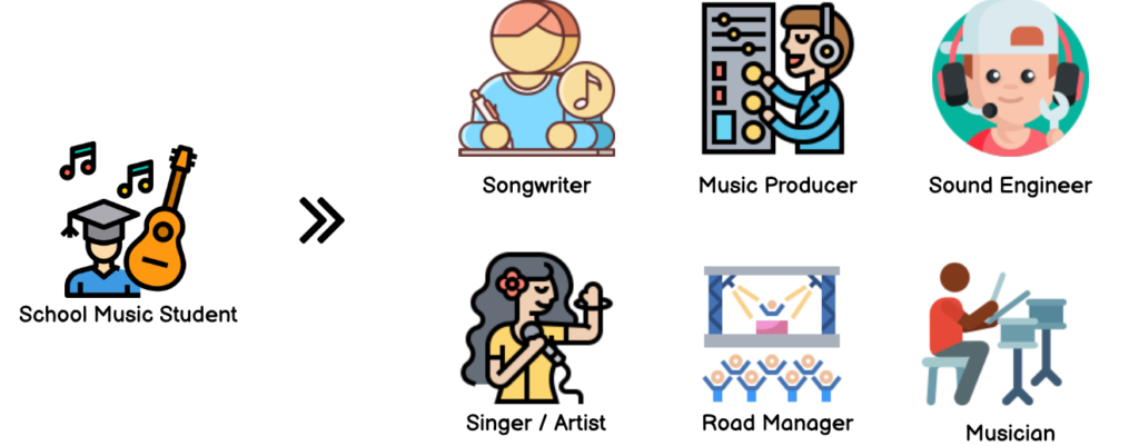 Future of Music Industry
